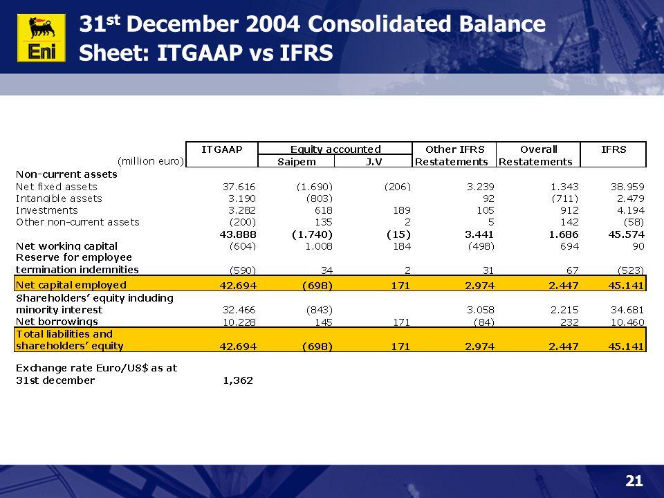21 31 st December 2004 Consolidated Balance Sheet: ITGAAP vs IFRS