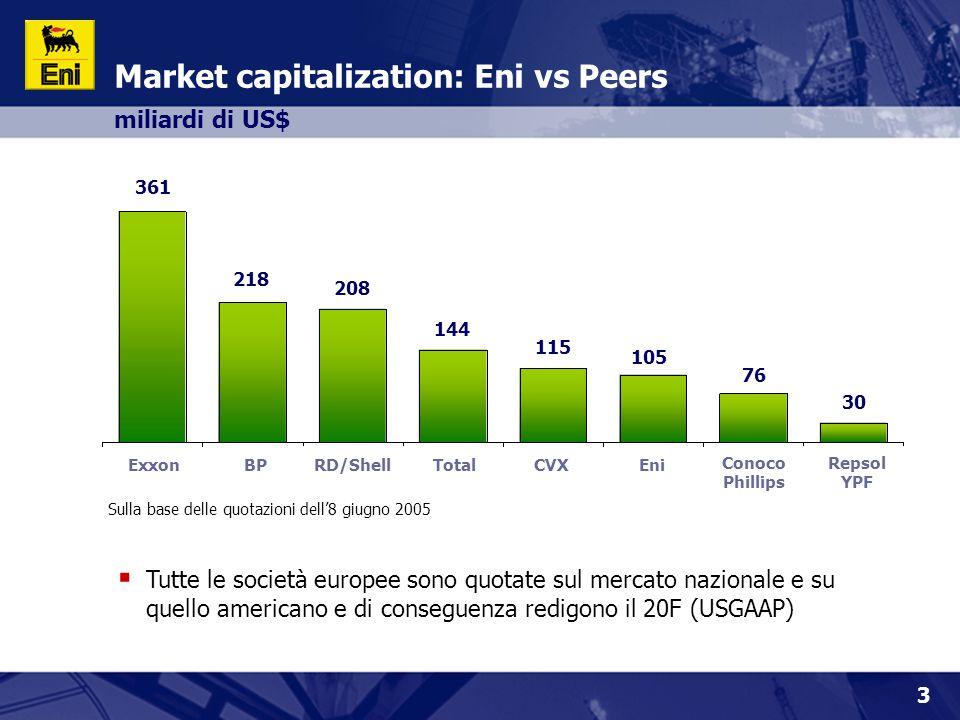 3 Market capitalization: Eni vs Peers miliardi di US$  Tutte le società europee sono quotate sul mercato nazionale e su quello americano e di consegu