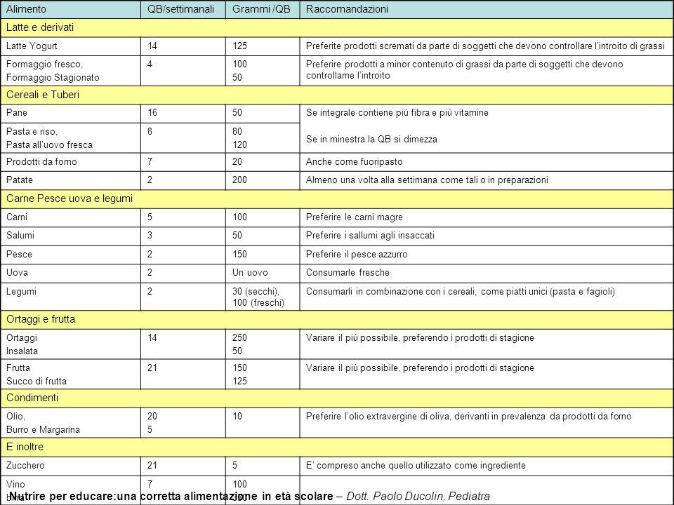 Nutrire per educare:una corretta alimentazione in età scolare – Dott. Paolo Ducolin, Pediatra AlimentoQB/settimanaliGrammi /QBRaccomandazioni Latte e