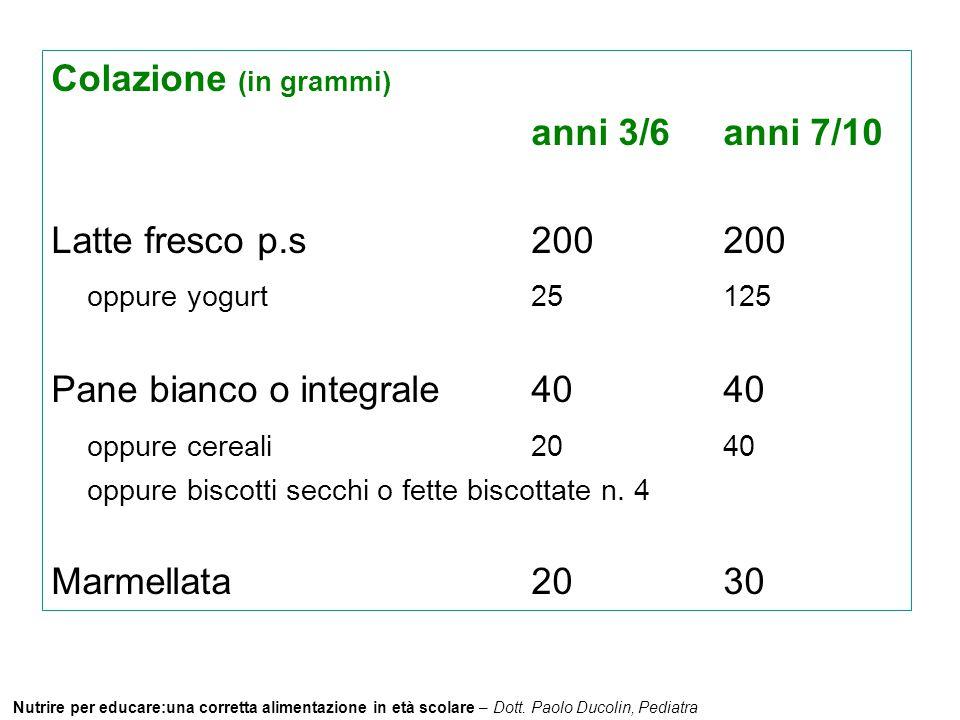 Nutrire per educare:una corretta alimentazione in età scolare – Dott. Paolo Ducolin, Pediatra Colazione (in grammi) anni 3/6anni 7/10 Latte fresco p.s