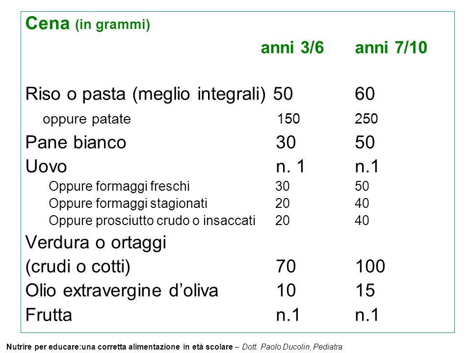 Nutrire per educare:una corretta alimentazione in età scolare – Dott. Paolo Ducolin, Pediatra Cena (in grammi) anni 3/6anni 7/10 Riso o pasta (meglio