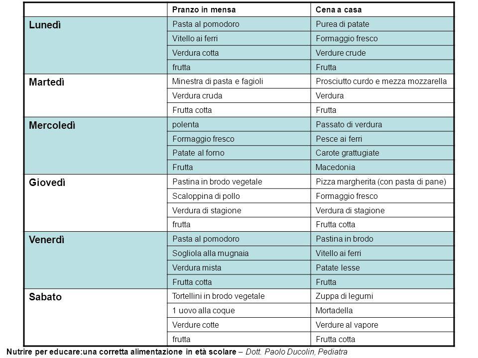Nutrire per educare:una corretta alimentazione in età scolare – Dott. Paolo Ducolin, Pediatra Pranzo in mensaCena a casa Lunedì Pasta al pomodoroPurea