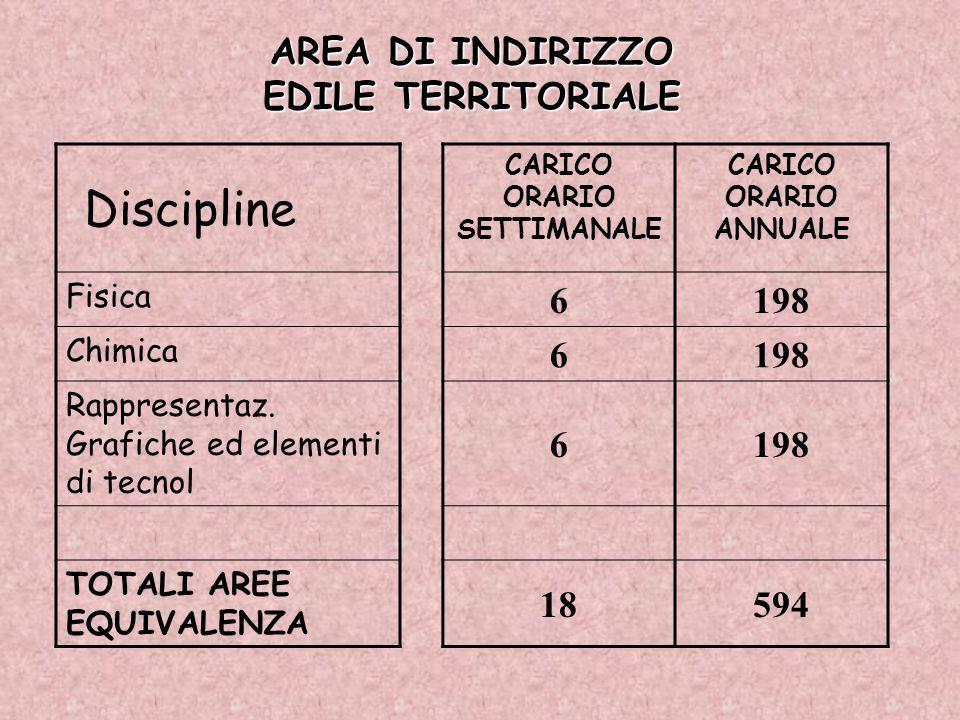 AREA DI INDIRIZZO EDILE TERRITORIALE Discipline CARICO ORARIO SETTIMANALE CARICO ORARIO ANNUALE Fisica 6198 Chimica 6198 Rappresentaz. Grafiche ed ele