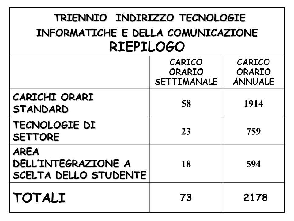 TRIENNIO INDIRIZZO TECNOLOGIE INFORMATICHE E DELLA COMUNICAZIONE INFORMATICHE E DELLA COMUNICAZIONE RIEPILOGO CARICO ORARIO SETTIMANALE CARICO ORARIO