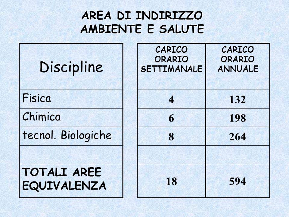 AREA DI INDIRIZZO AMBIENTE E SALUTE Discipline CARICO ORARIO SETTIMANALE CARICO ORARIO ANNUALE Fisica 4132 Chimica 6198 tecnol. Biologiche 8264 TOTALI