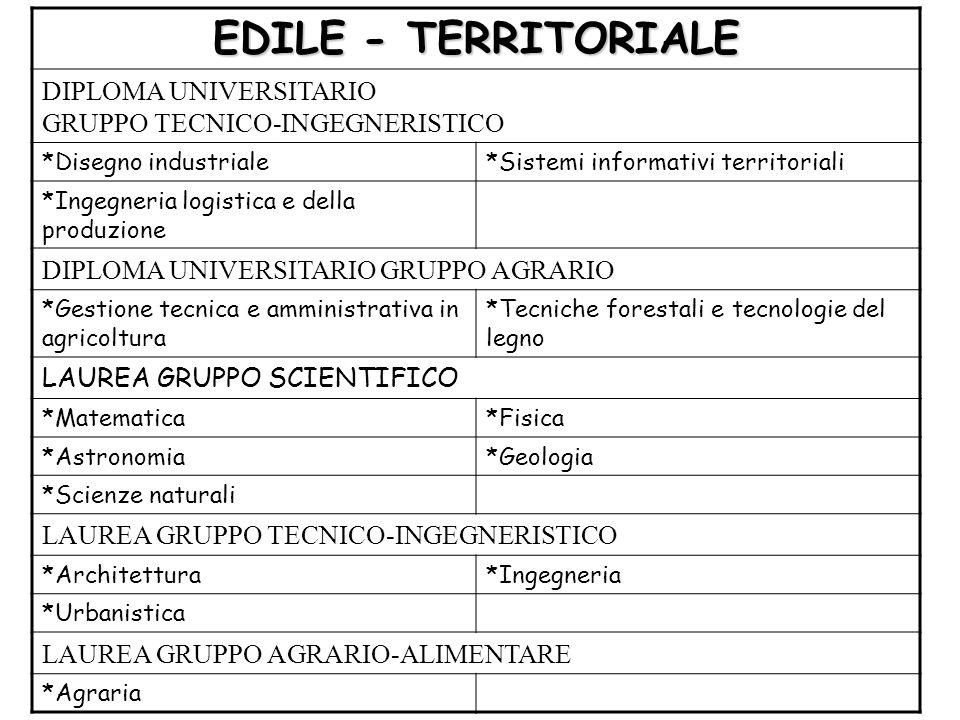 EDILE - TERRITORIALE DIPLOMA UNIVERSITARIO GRUPPO TECNICO-INGEGNERISTICO *Disegno industriale*Sistemi informativi territoriali *Ingegneria logistica e