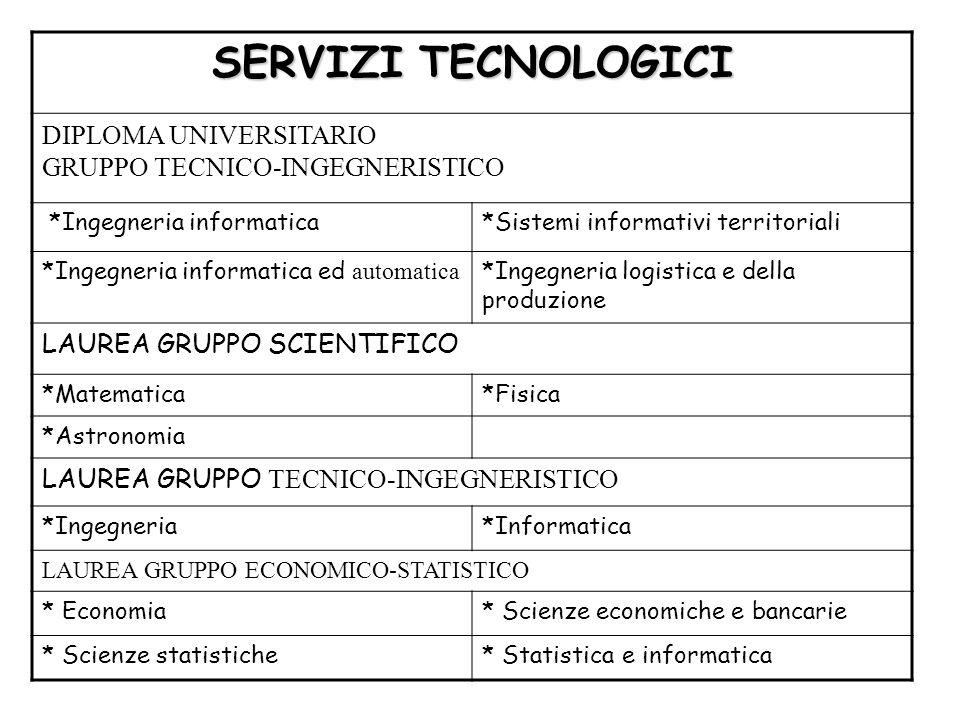 SERVIZI TECNOLOGICI DIPLOMA UNIVERSITARIO GRUPPO TECNICO-INGEGNERISTICO *Ingegneria informatica*Sistemi informativi territoriali *Ingegneria informati