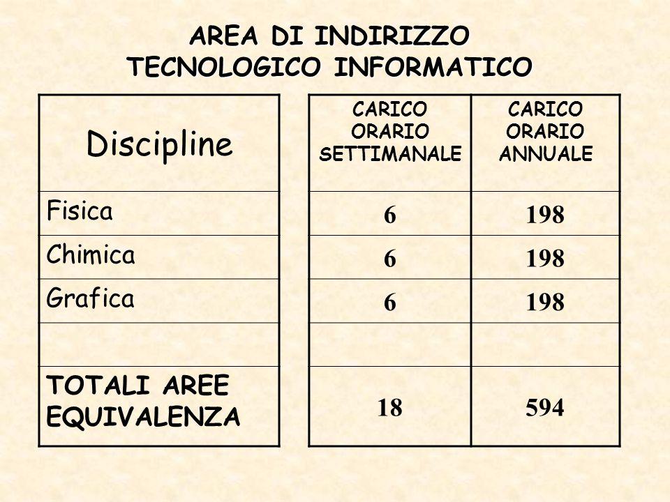 AREA DI INDIRIZZO TECNOLOGICO INFORMATICO Discipline CARICO ORARIO SETTIMANALE CARICO ORARIO ANNUALE Fisica 6198 Chimica 6198 Grafica 6198 TOTALI AREE