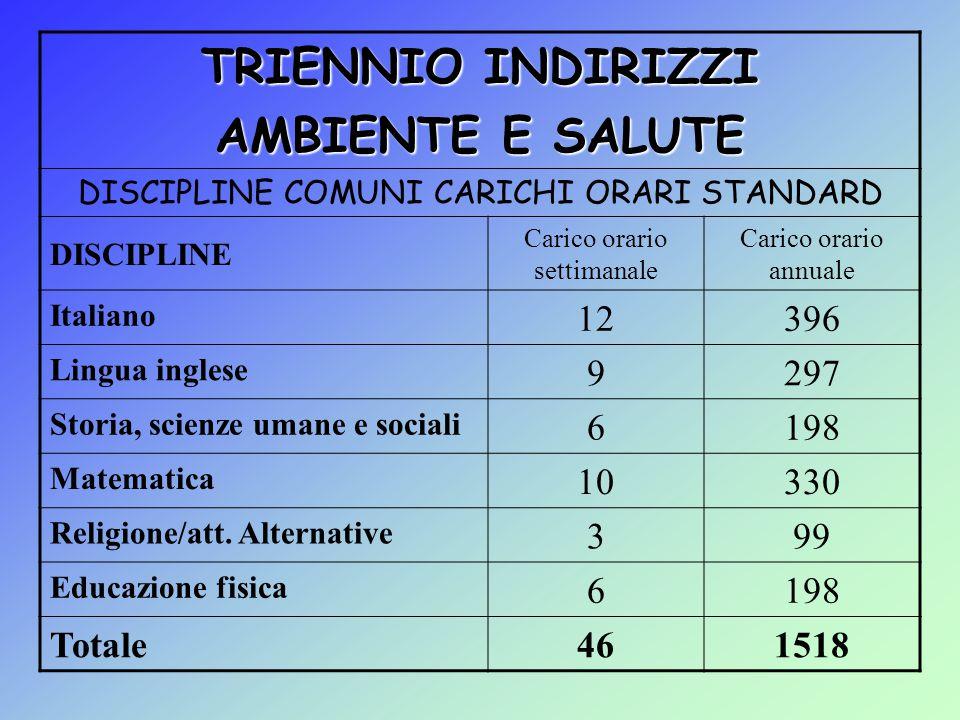 TRIENNIO INDIRIZZI AMBIENTE E SALUTE DISCIPLINE COMUNI CARICHI ORARI STANDARD DISCIPLINE Carico orario settimanale Carico orario annuale Italiano 1239