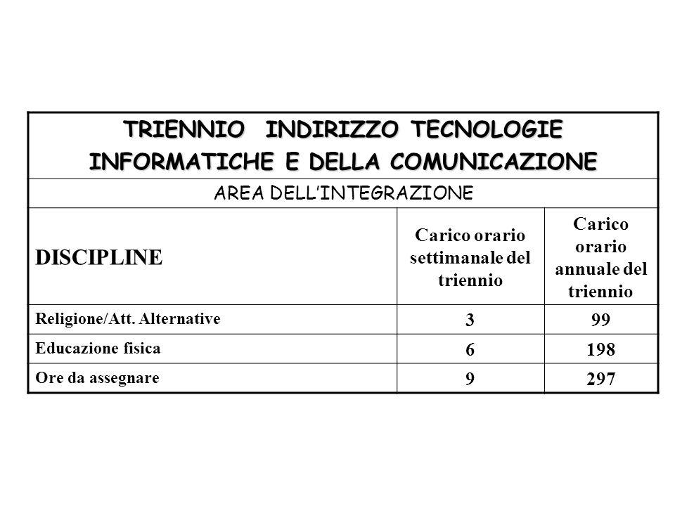 TRIENNIO INDIRIZZO TECNOLOGIE INFORMATICHE E DELLA COMUNICAZIONE AREA DELL'INTEGRAZIONE DISCIPLINE Carico orario settimanale del triennio Carico orari