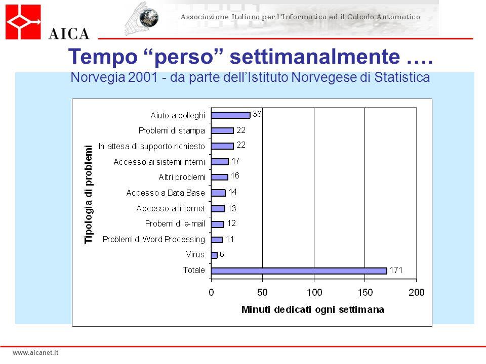 www.aicanet.it Tempo perso settimanalmente ….