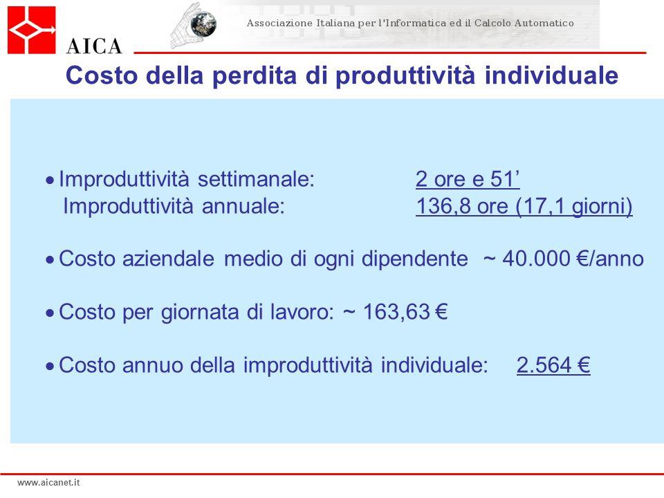 www.aicanet.it  Improduttività settimanale:2 ore e 51' Improduttività annuale: 136,8 ore (17,1 giorni)  Costo aziendale medio di ogni dipendente ~ 40.000 €/anno  Costo per giornata di lavoro: ~ 163,63 €  Costo annuo della improduttività individuale: 2.564 € Costo della perdita di produttività individuale