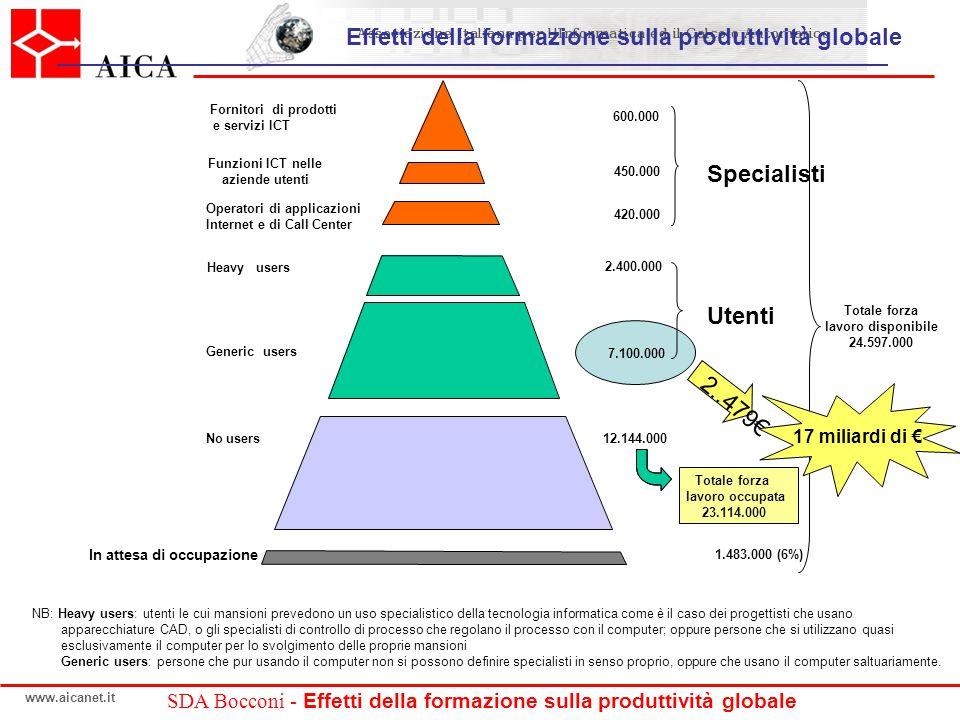 www.aicanet.it SDA Bocconi - Effetti della formazione sulla produttività globale Totale forza lavoro occupata 2..479€ 17 miliardi di € NB: Heavy users
