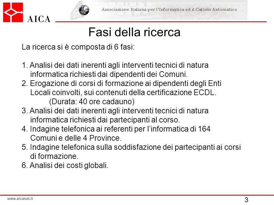 www.aicanet.it Fasi della ricerca La ricerca si è composta di 6 fasi: 1. Analisi dei dati inerenti agli interventi tecnici di natura informatica richi