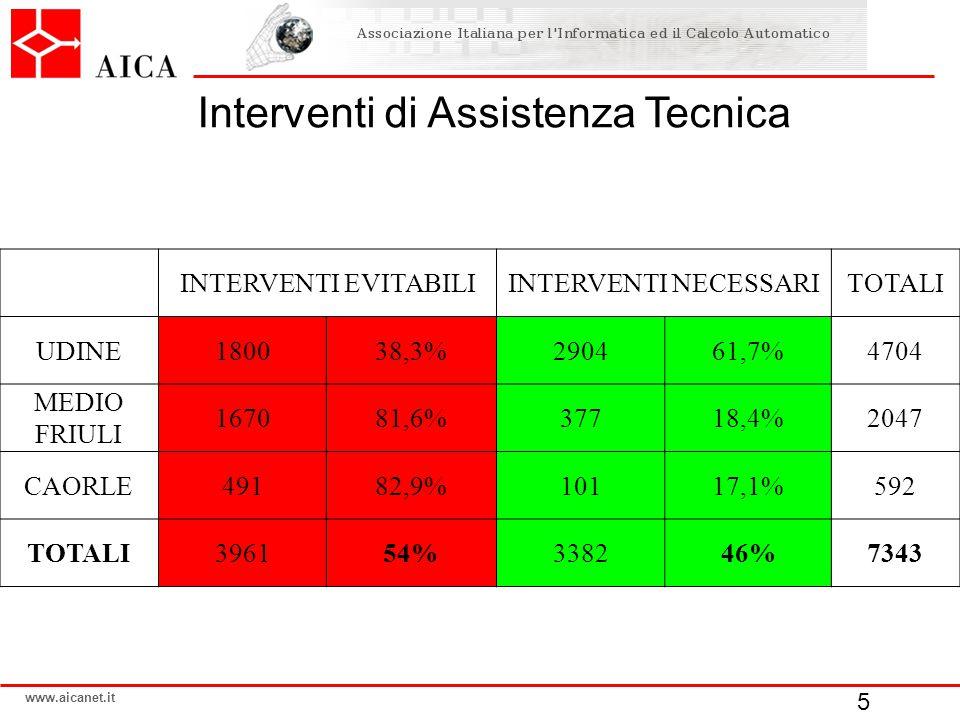 www.aicanet.it Interventi di Assistenza Tecnica INTERVENTI EVITABILIINTERVENTI NECESSARITOTALI UDINE180038,3%290461,7%4704 MEDIO FRIULI 167081,6%37718,4%2047 CAORLE49182,9%10117,1%592 TOTALI396154%338246%7343 5