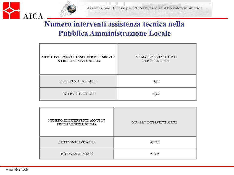 www.aicanet.it NUMERO DI INTERVENTI ANNUI IN FRIULI VENEZIA GIULIA NUMERO INTERVENTI ANNUI INTERVENTI EVITABILI63.780 INTERVENTI TOTALI97.555 MEDIA IN