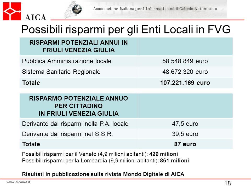 www.aicanet.it RISPARMI POTENZIALI ANNUI IN FRIULI VENEZIA GIULIA Pubblica Amministrazione locale58.548.849 euro Sistema Sanitario Regionale48.672.320 euro Totale107.221.169 euro RISPARMO POTENZIALE ANNUO PER CITTADINO IN FRIULI VENEZIA GIULIA Derivante dai risparmi nella P.A.