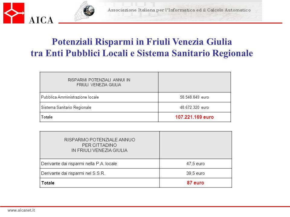 www.aicanet.it RISPARMI POTENZIALI ANNUI IN FRIULI VENEZIA GIULIA Pubblica Amministrazione locale58.548.849 euro Sistema Sanitario Regionale48.672.320