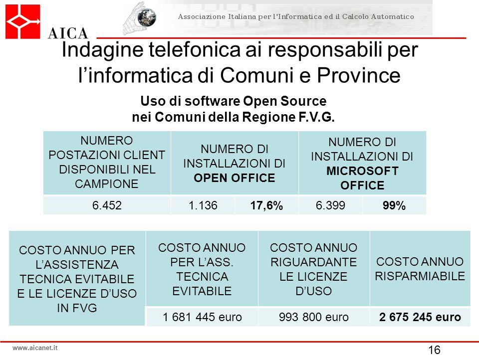 www.aicanet.it Indagine telefonica ai responsabili per l'informatica di Comuni e Province NUMERO POSTAZIONI CLIENT DISPONIBILI NEL CAMPIONE NUMERO DI INSTALLAZIONI DI OPEN OFFICE NUMERO DI INSTALLAZIONI DI MICROSOFT OFFICE 6.4521.13617,6%6.39999% Uso di software Open Source nei Comuni della Regione F.V.G.