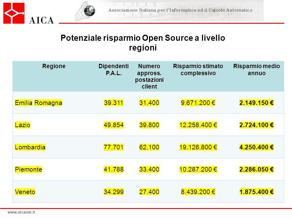 www.aicanet.it Potenziale risparmio Open Source a livello regioni RegioneDipendenti P.A.L. Numero appross. postazioni client Risparmio stimato comples