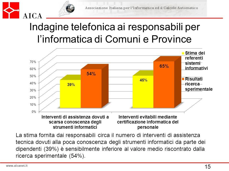 www.aicanet.it Indagine telefonica ai responsabili per l'informatica di Comuni e Province 15 La stima fornita dai responsabili circa il numero di inte