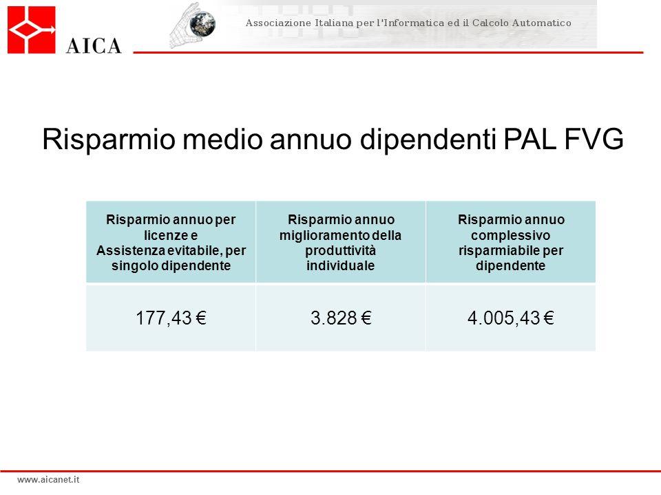 www.aicanet.it Risparmio medio annuo dipendenti PAL FVG Risparmio annuo per licenze e Assistenza evitabile, per singolo dipendente Risparmio annuo miglioramento della produttività individuale Risparmio annuo complessivo risparmiabile per dipendente 177,43 €3.828 €4.005,43 €