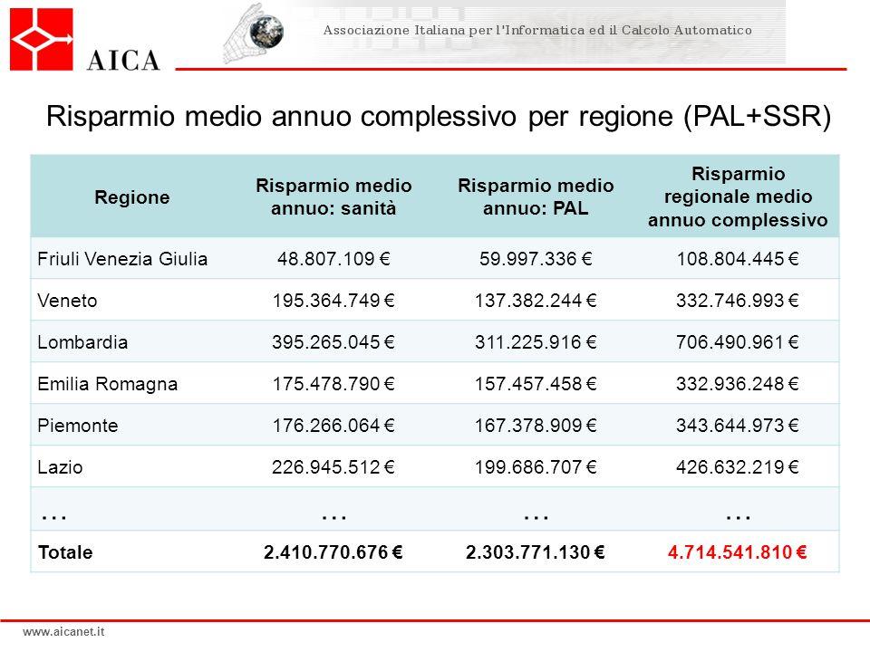 www.aicanet.it Risparmio medio annuo complessivo per regione (PAL+SSR) Regione Risparmio medio annuo: sanità Risparmio medio annuo: PAL Risparmio regionale medio annuo complessivo Friuli Venezia Giulia48.807.109 €59.997.336 €108.804.445 € Veneto195.364.749 €137.382.244 €332.746.993 € Lombardia395.265.045 €311.225.916 €706.490.961 € Emilia Romagna175.478.790 €157.457.458 €332.936.248 € Piemonte176.266.064 €167.378.909 €343.644.973 € Lazio226.945.512 €199.686.707 €426.632.219 € ………… Totale2.410.770.676 €2.303.771.130 €4.714.541.810 €