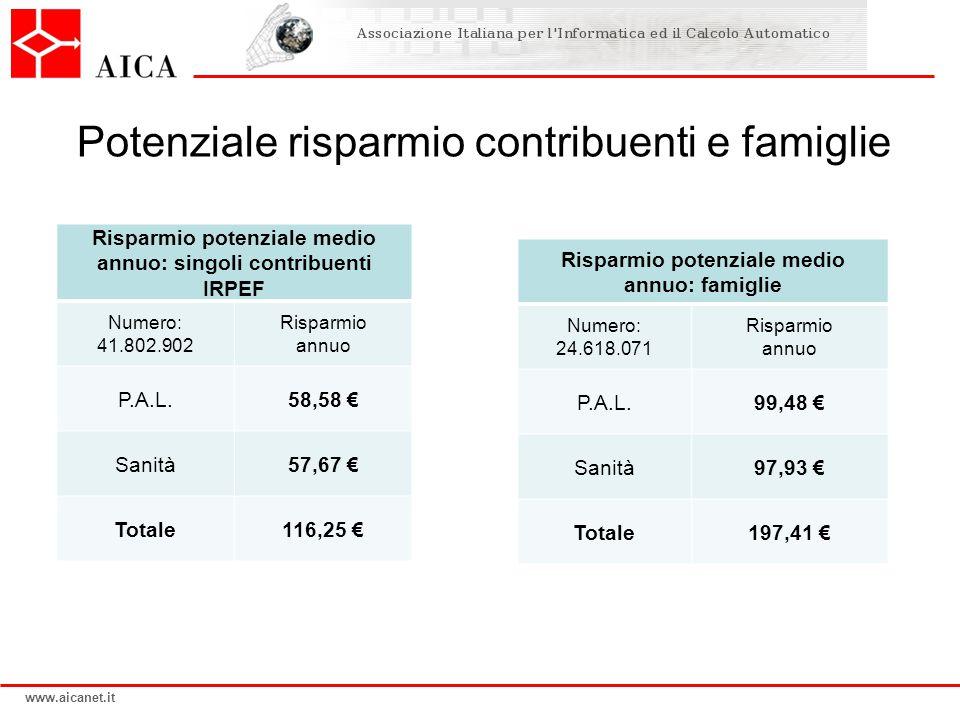 www.aicanet.it Potenziale risparmio contribuenti e famiglie Risparmio potenziale medio annuo: singoli contribuenti IRPEF Numero: 41.802.902 Risparmio annuo P.A.L.58,58 € Sanità57,67 € Totale116,25 € Risparmio potenziale medio annuo: famiglie Numero: 24.618.071 Risparmio annuo P.A.L.99,48 € Sanità97,93 € Totale197,41 €