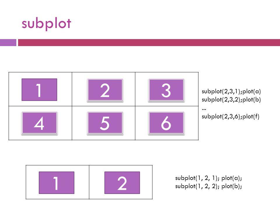 subplot 1 6 6 5 5 4 4 3 3 2 2 subplot(2,3,1);plot(a) subplot(2,3,2);plot(b)... subplot(2,3,6);plot(f) 12 subplot(1, 2, 1); plot(a); subplot(1, 2, 2);
