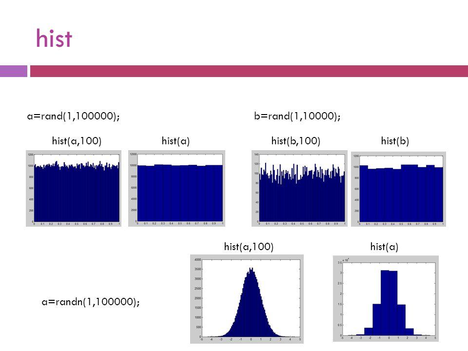 hist hist(a,100) a=rand(1,100000); hist(a)hist(b,100) b=rand(1,10000); hist(b) hist(a,100) a=randn(1,100000); hist(a)