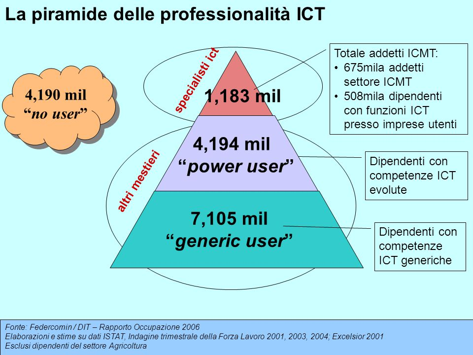 "Dipendenti con competenze ICT evolute 7,105 mil ""generic user"" 4,194 mil ""power user"" 1,183 mil specialisti ict altri mestieri Totale addetti ICMT: 67"