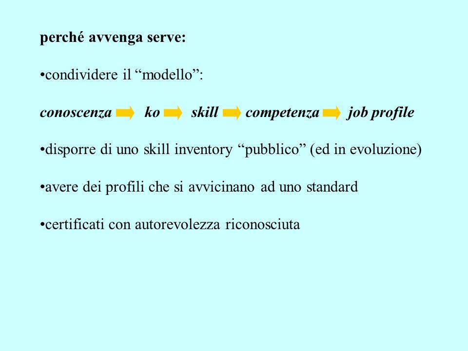 perché avvenga serve: condividere il modello : conoscenza ko skill competenza job profile disporre di uno skill inventory pubblico (ed in evoluzione) avere dei profili che si avvicinano ad uno standard certificati con autorevolezza riconosciuta