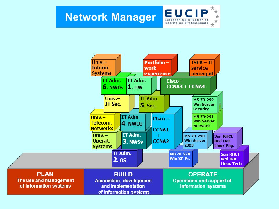 Network Manager PLAN The use and management of information systems OPERATE Operations and support of information systems BUILD Acquisition, developmen