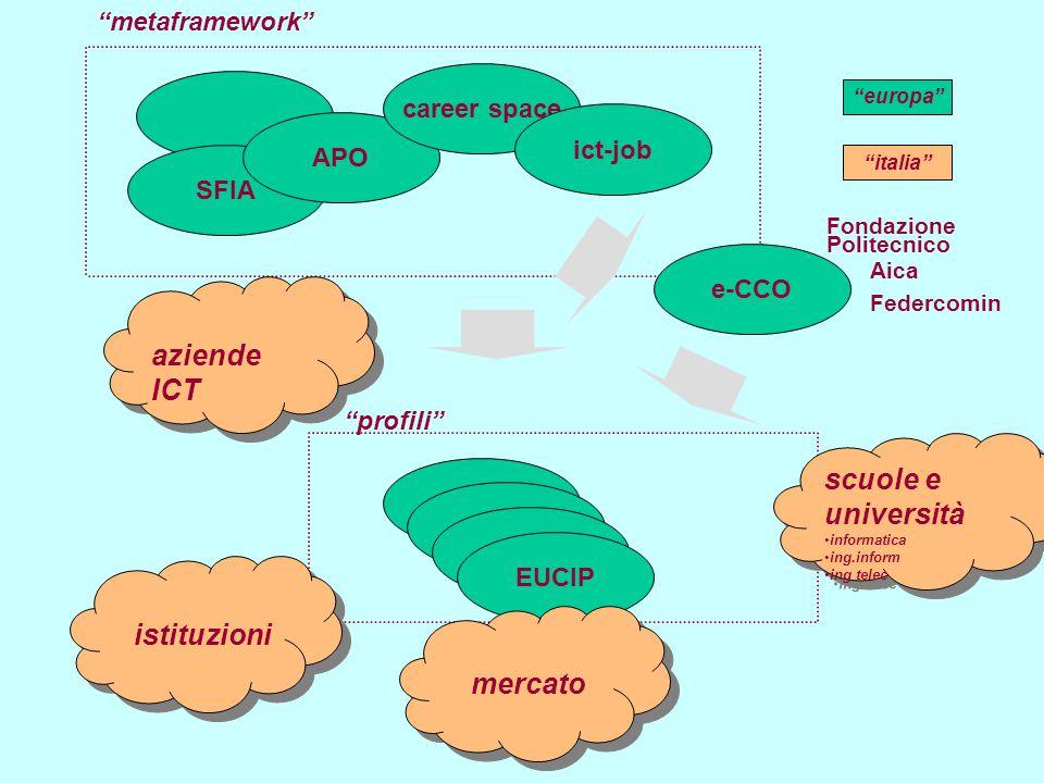 IT4PS contact team contenuti e-learning mercato/ profili fondi inter./ formaz.