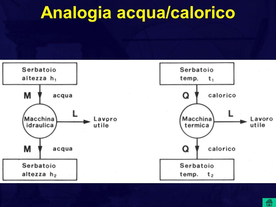 Analogia acqua/calorico