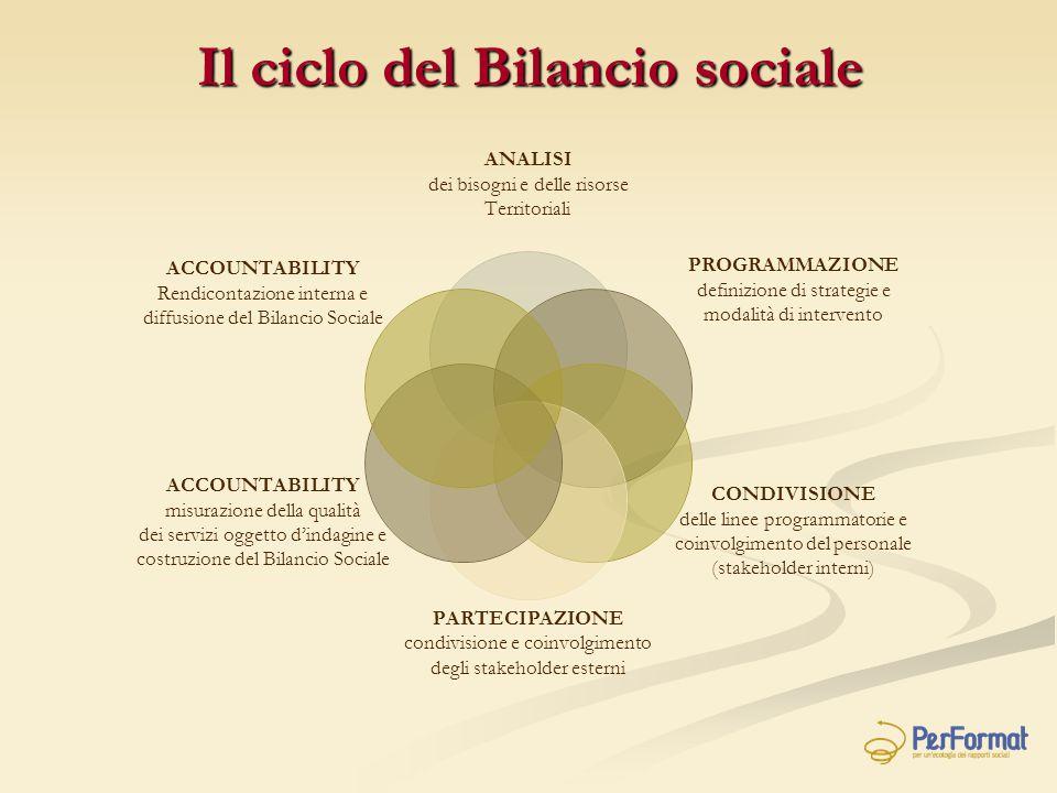 Il ciclo del Bilancio sociale ANALISI dei bisogni e delle risorse Territoriali PROGRAMMAZIONE definizione di strategie e modalità di intervento CONDIV