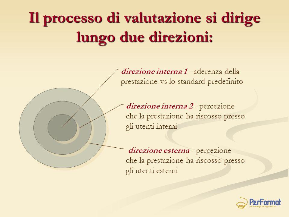 Il processo di valutazione si dirige lungo due direzioni: direzione interna 1 - aderenza della prestazione vs lo standard predefinito direzione intern