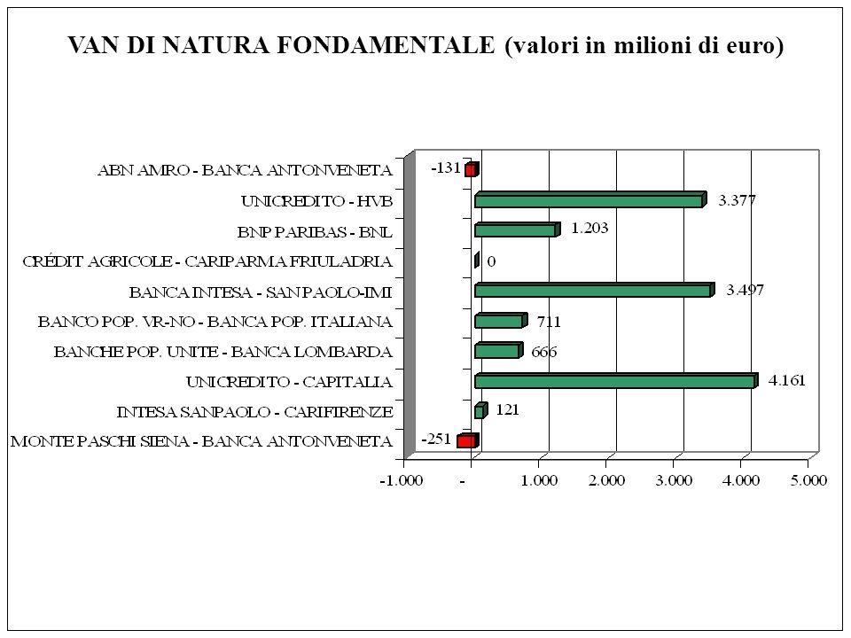 VAN DI NATURA FONDAMENTALE (valori in milioni di euro)