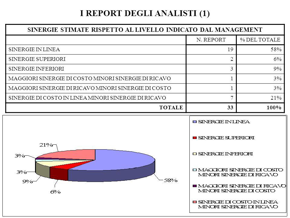 SINERGIE STIMATE RISPETTO AL LIVELLO INDICATO DAL MANAGEMENT N. REPORT% DEL TOTALE SINERGIE IN LINEA1958% SINERGIE SUPERIORI26% SINERGIE INFERIORI39%