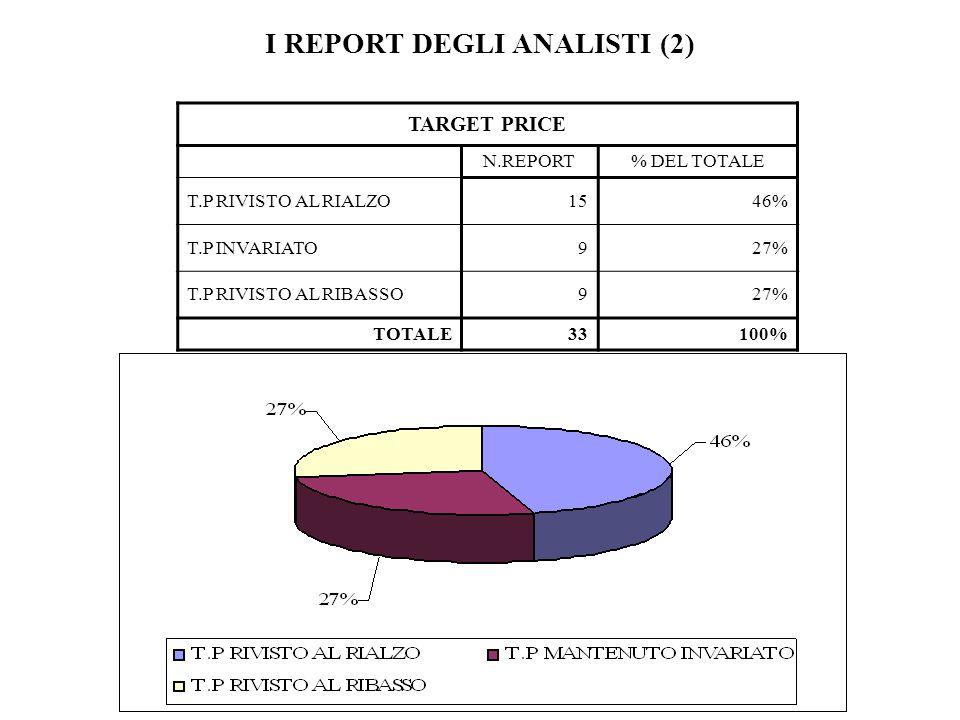 I REPORT DEGLI ANALISTI (2) TARGET PRICE N.REPORT% DEL TOTALE T.P RIVISTO AL RIALZO1546% T.P INVARIATO927% T.P RIVISTO AL RIBASSO927% TOTALE33100%