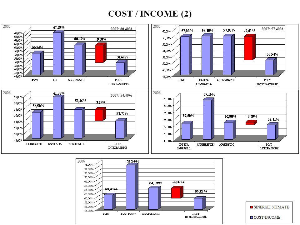 COST / INCOME (2) 2005 2006 2007: 60,40%2007: 57,40% 2007: 54,40%