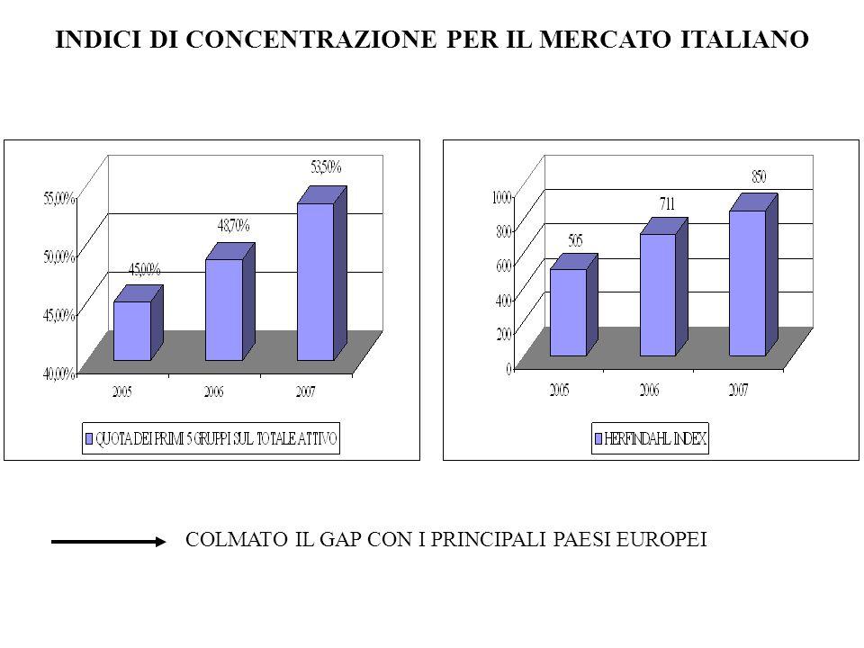 PRESENZA ESTERA (% asset sul totale) 200120022003200420052006CAGR ITALIA5,38%5,51%5,66%6,33%9,50%13,88%20,87% SPAGNA9,37%9,90%11,08%11,51%11,47%11,36%3,93% FRANCIA13,22%12,53%10,96%10,63%11,65%10,96%-3,68% GERMANIA4,75%6,06%5,95%5,93%10,65%11,11%18,52% REGNO UNITO50,47%47,34%49,78%51,44%51,78%50,31%-0,06%