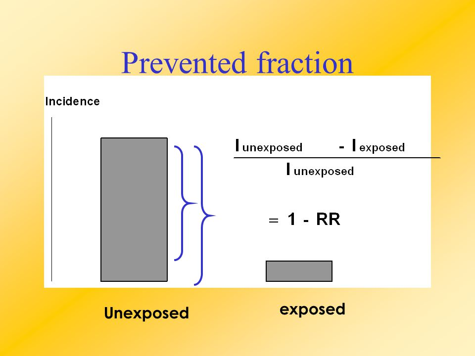 Prevented fraction Unexposed exposed