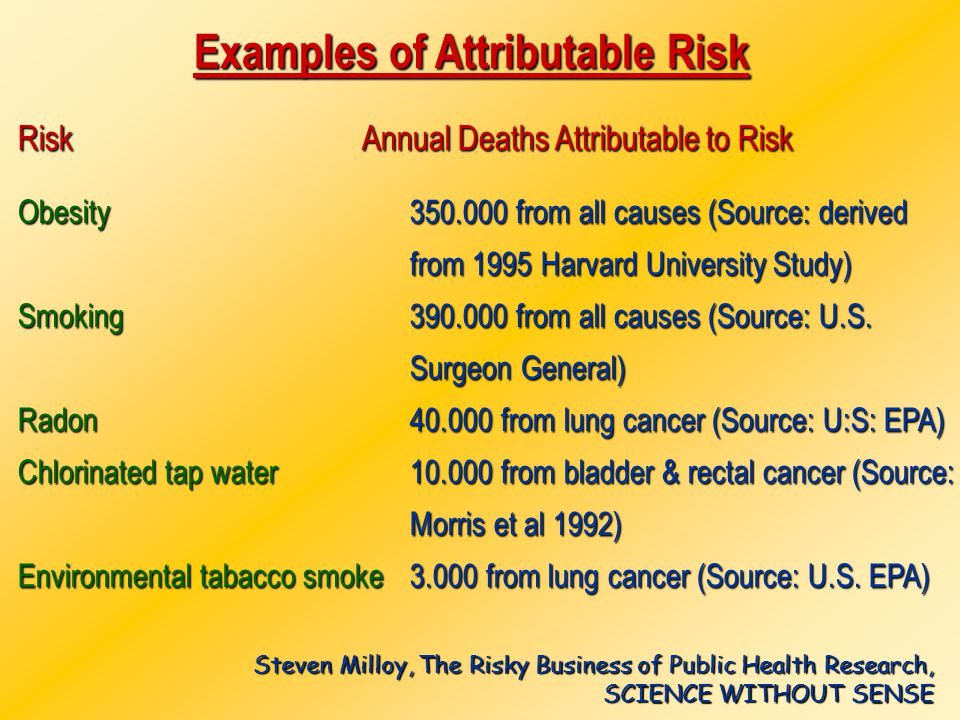 Examples of Attributable Risk RiskObesitySmokingRadon Chlorinated tap water Environmental tabacco smoke Annual Deaths Attributable to Risk 350.000 fro