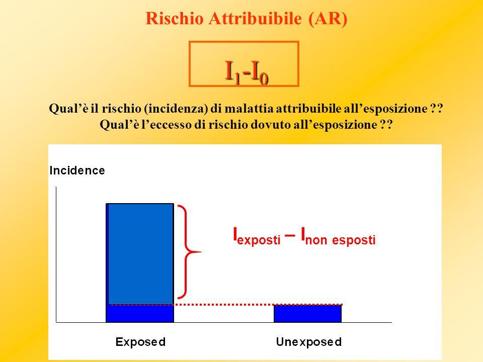 I 1 -I 0 Rischio Attribuibile (AR) I 1 -I 0 Qual'è il rischio (incidenza) di malattia attribuibile all'esposizione .