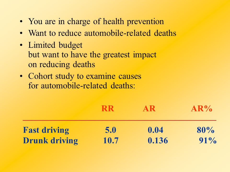 You are in charge of health prevention Want to reduce automobile-related deaths Limited budget but want to have the greatest impact on reducing deaths