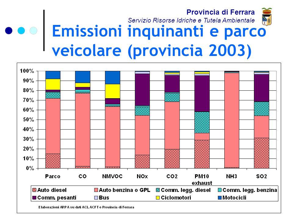 Emissioni inquinanti e parco veicolare (provincia 2003) Provincia di Ferrara Servizio Risorse Idriche e Tutela Ambientale