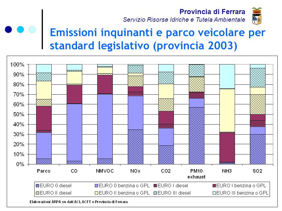 Emissioni inquinanti e parco veicolare per standard legislativo (provincia 2003) Provincia di Ferrara Servizio Risorse Idriche e Tutela Ambientale