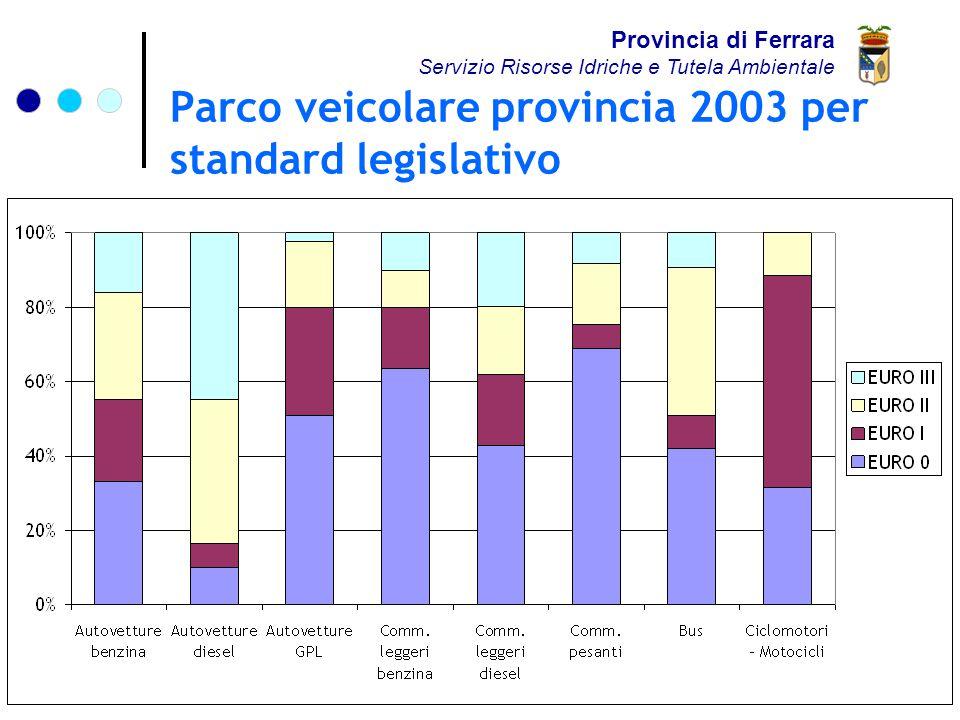 Parco veicolare provincia 2003 per standard legislativo Provincia di Ferrara Servizio Risorse Idriche e Tutela Ambientale