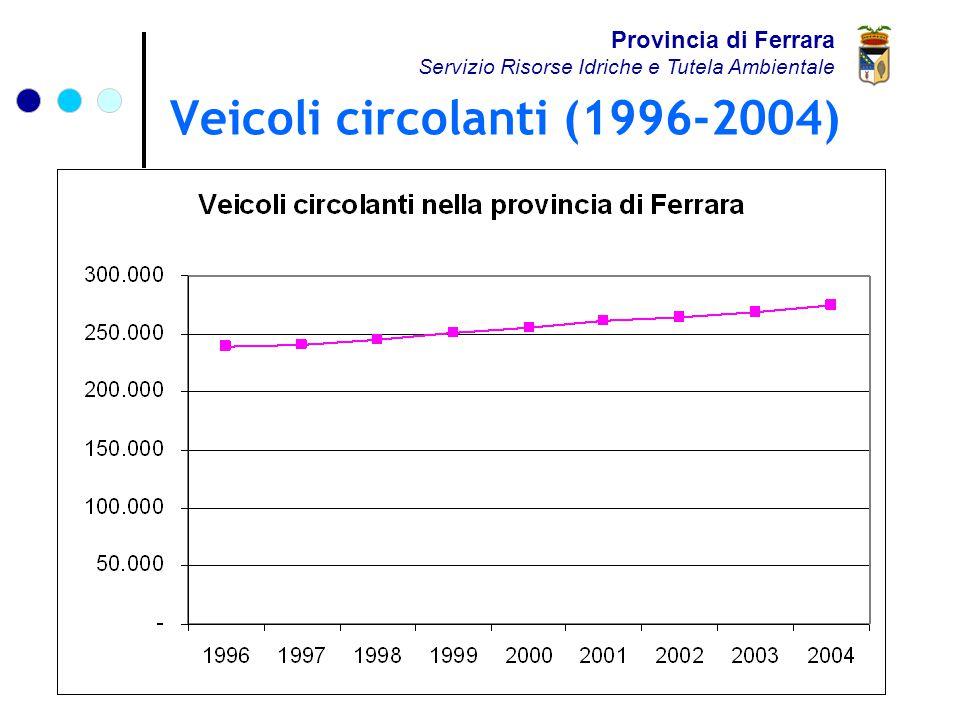 Veicoli circolanti (1996-2004) Provincia di Ferrara Servizio Risorse Idriche e Tutela Ambientale